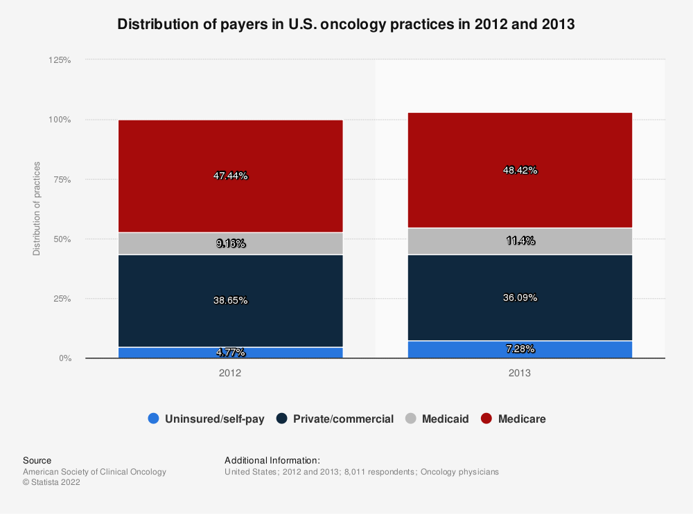 Statistic: Distribution of payers in U.S. oncology practices in 2012 and 2013 | Statista