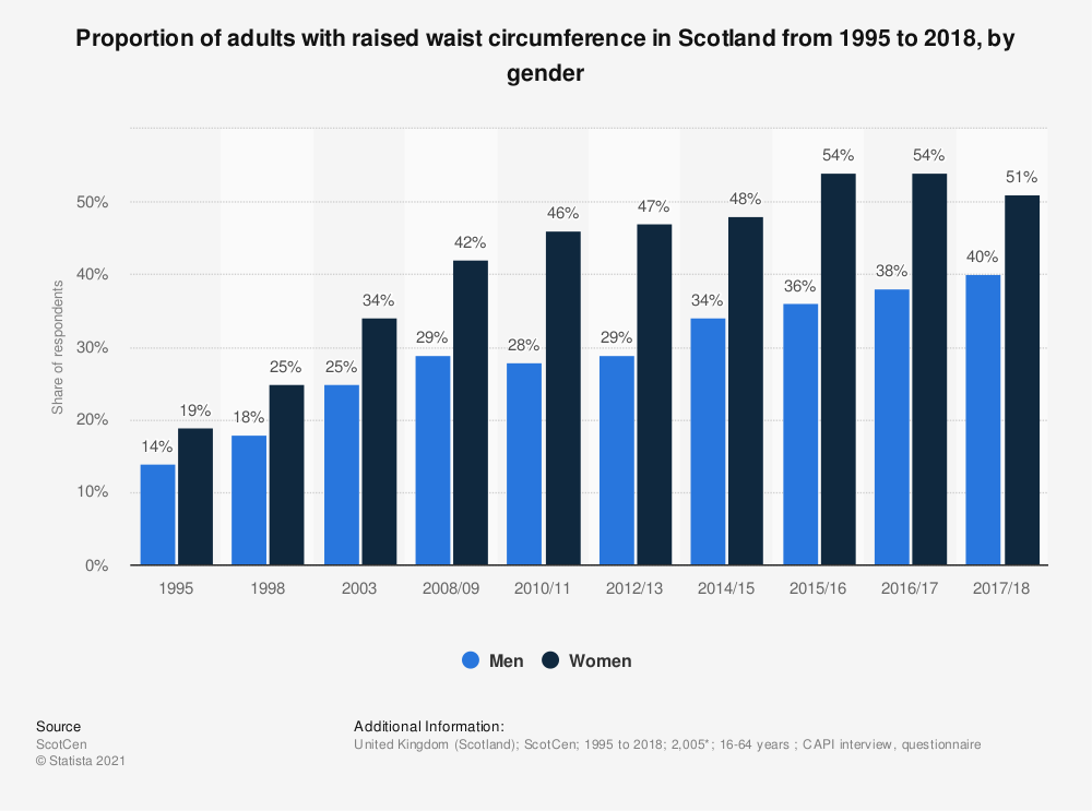 Statistic: Proportion of adults with raised waist circumference in Scotland from 1995 to 2018, by gender  | Statista