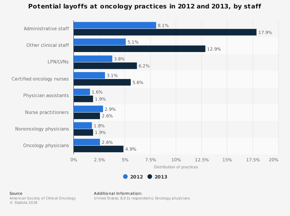 Statistic: Potential layoffs at oncology practices in 2012 and 2013, by staff | Statista