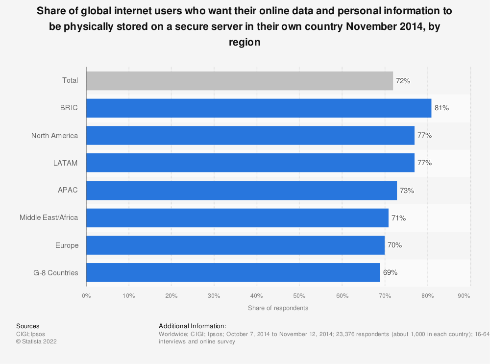 Statistic: Share of global internet users who want their online data and personal information to be physically stored on a secure server in their own country November 2014, by region | Statista