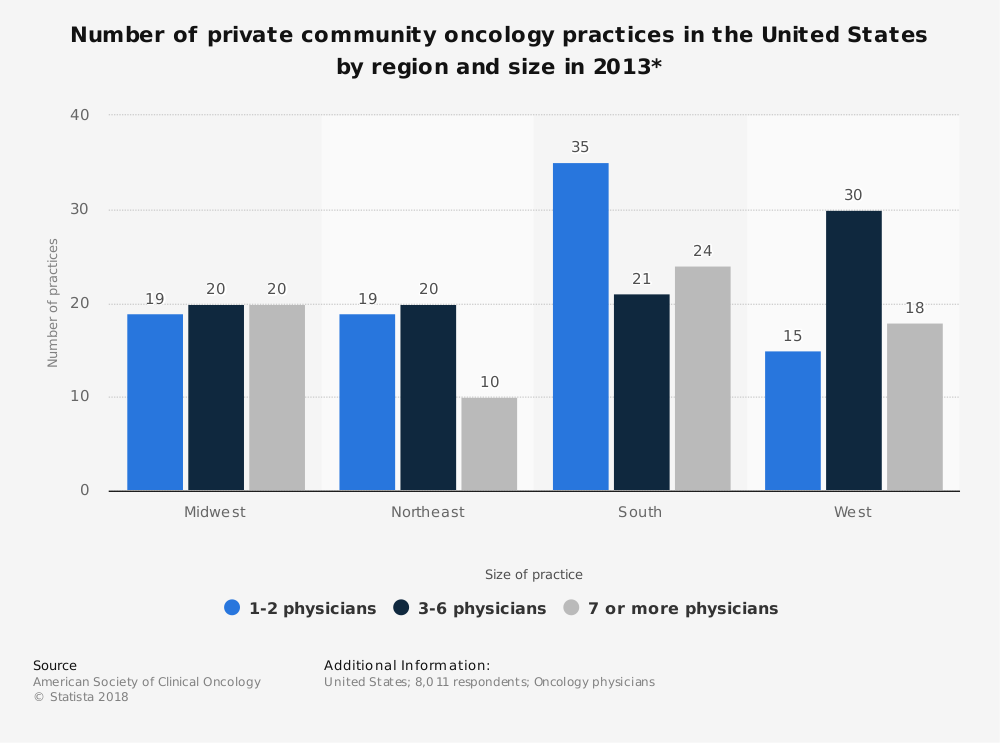 Statistic: Number of private community oncology practices in the United States by region and size in 2013* | Statista