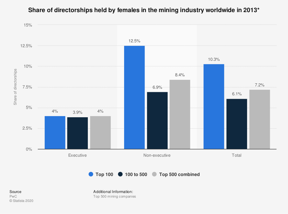 Statistic: Share of directorships held by females in the mining industry worldwide in 2013* | Statista