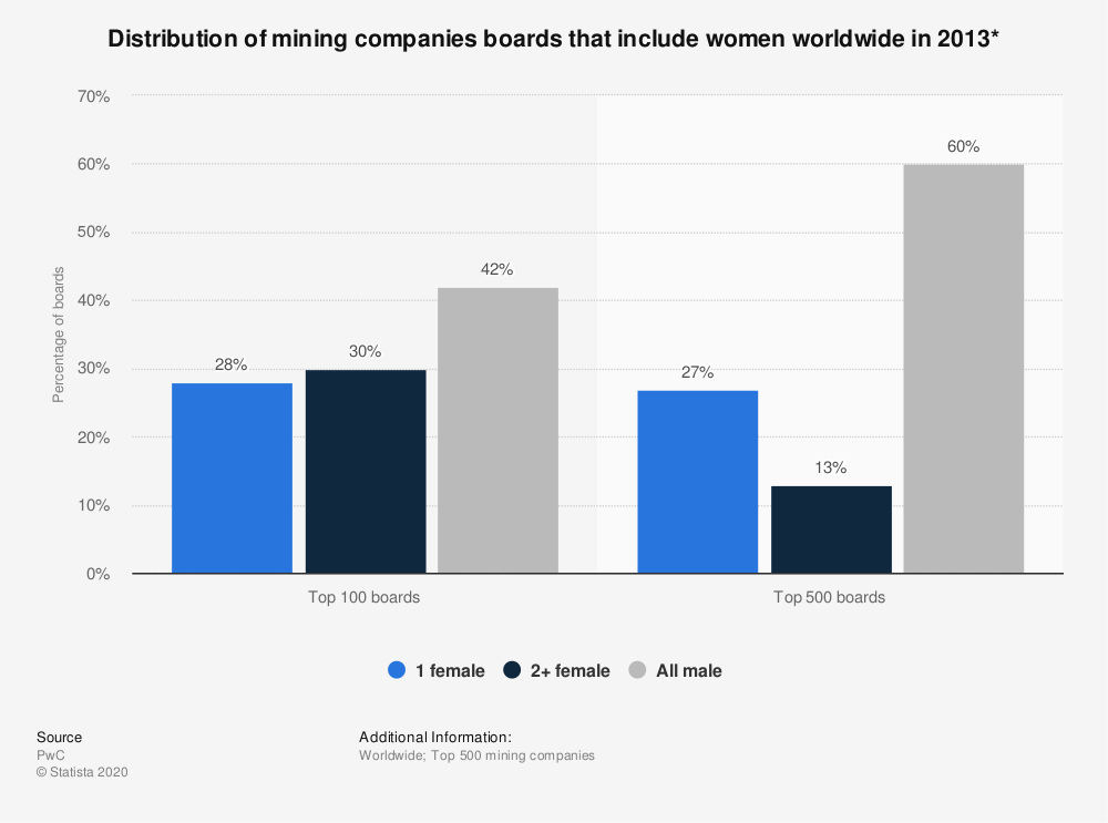 Statistic: Distribution of mining companies boards that include women worldwide in 2013* | Statista