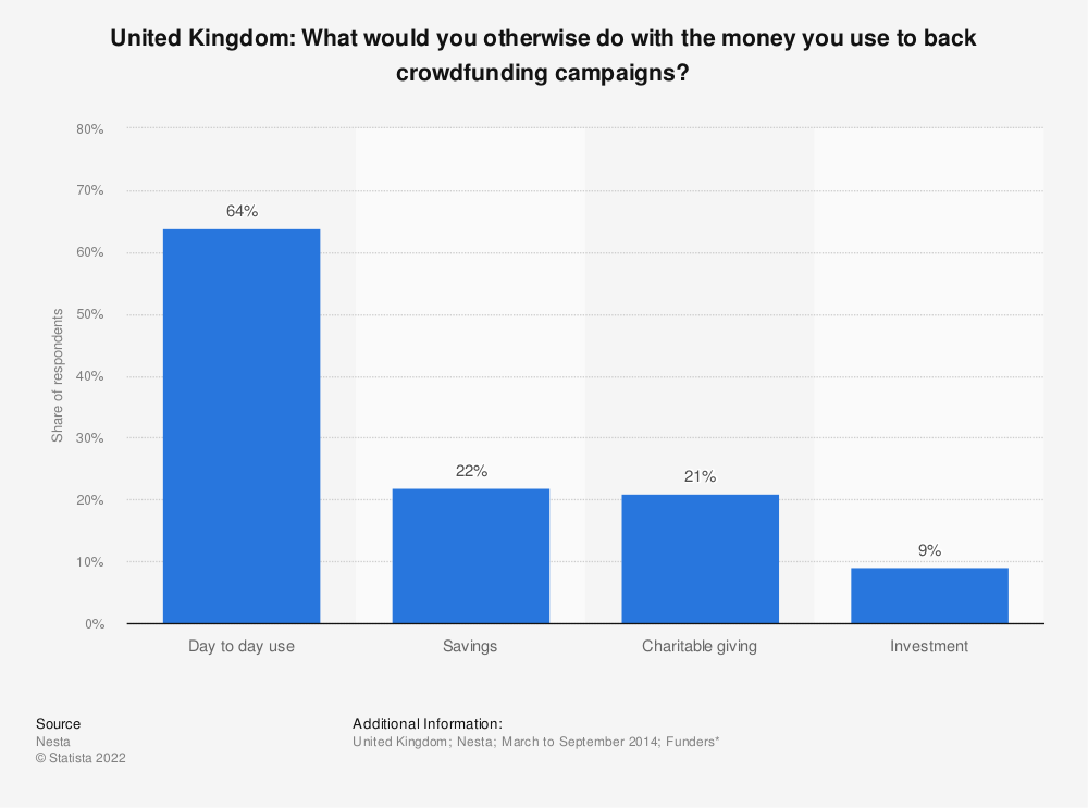 Statistic: United Kingdom: What would you otherwise do with the money you use to back crowdfunding campaigns? | Statista