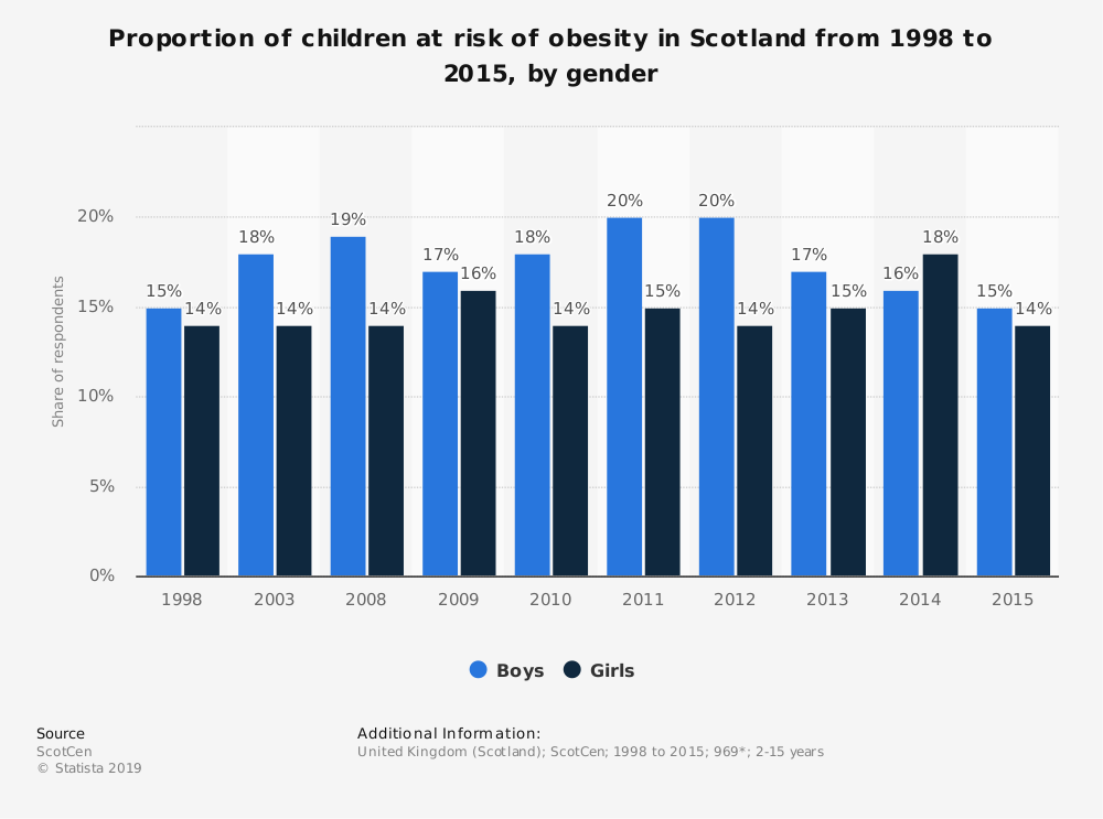 Statistic: Proportion of children at risk of obesity in Scotland from 1998 to 2015, by gender | Statista