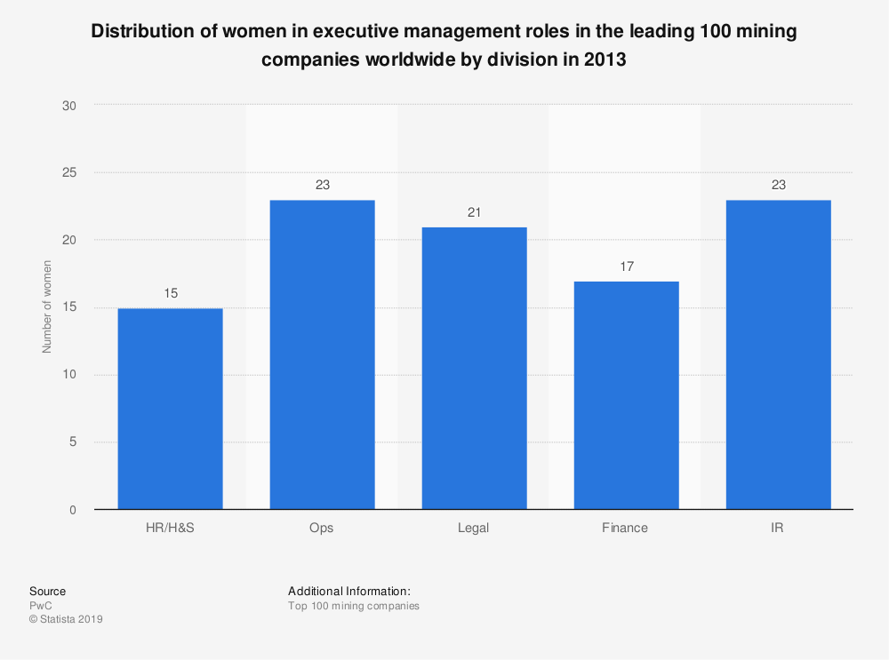 Statistic: Distribution of women in executive management roles in the leading 100 mining companies worldwide by division in 2013 | Statista