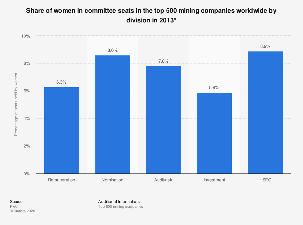 Statistic: Share of women in committee seats in the top 500 mining companies worldwide by division in 2013* | Statista