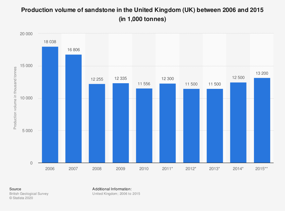 Statistic: Production volume of sandstone in the United Kingdom (UK) between 2006 and 2015 (in 1,000 tonnes) | Statista