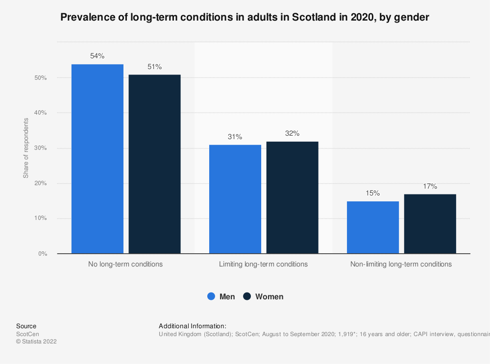 Statistic: Prevalence of long-term conditions in adults in Scotland in 2018, by gender | Statista