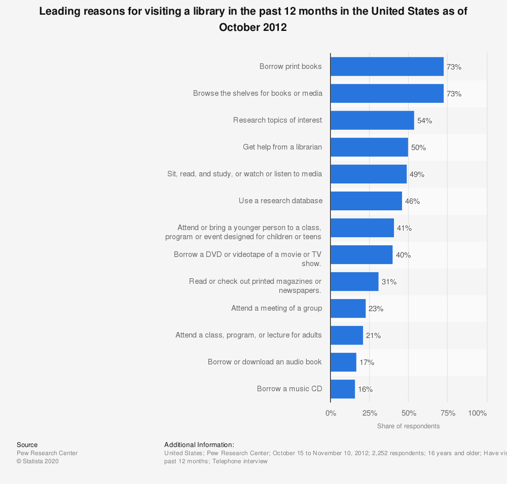Statistic: Leading reasons for visiting a library in the past 12 months in the United States as of October 2012 | Statista