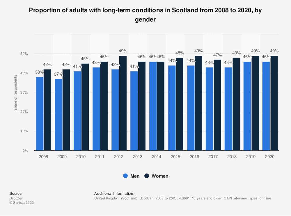 Statistic: Proportion of adults with long-term conditions in Scotland from 2008 to 2017, by gender | Statista