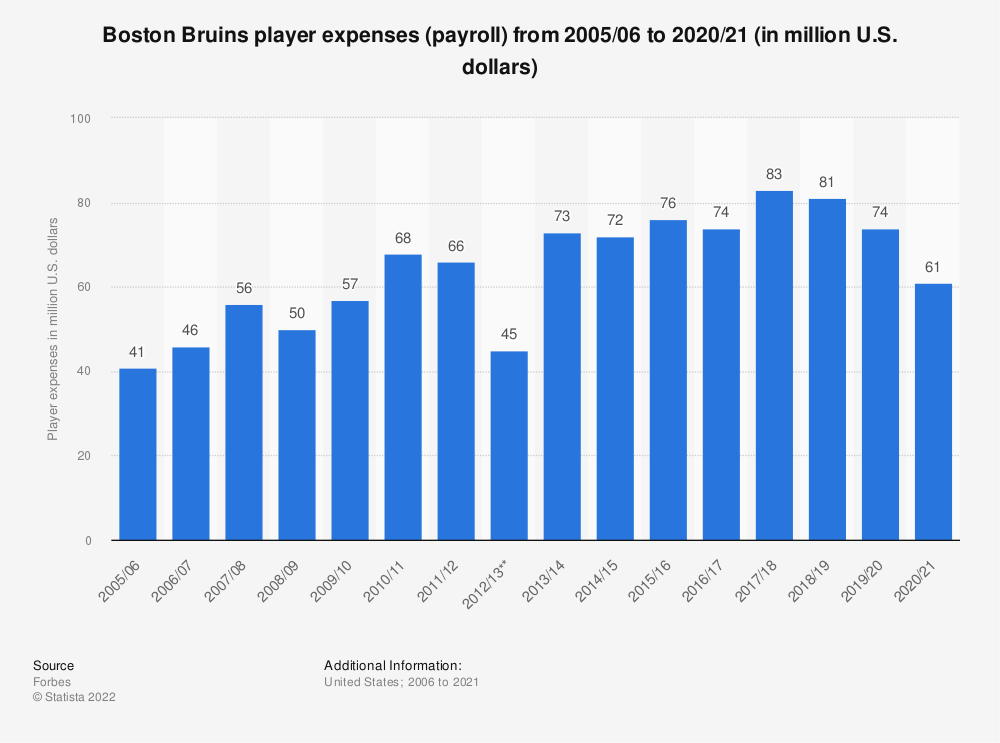 Statistic: Boston Bruins player expenses (payroll) from 2005/06 to 2018/19 (in million U.S. dollars)* | Statista