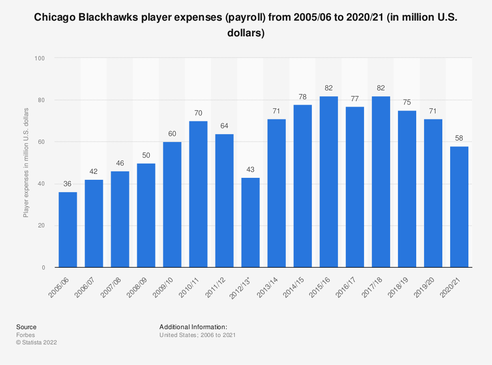 Statistic: Chicago Blackhawks player expenses (payroll) from 2005/06 to 2017/18 (in million U.S. dollars)* | Statista