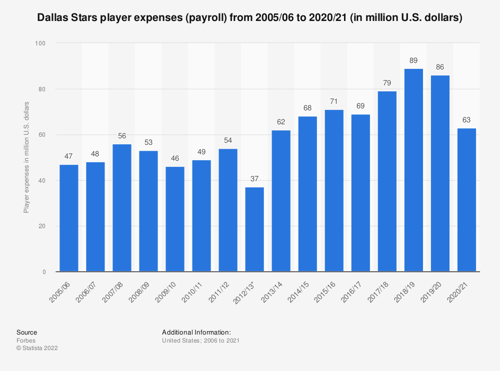 Statistic: Dallas Stars player expenses (payroll) from 2005/06 to 2017/18 (in million U.S. dollars)* | Statista