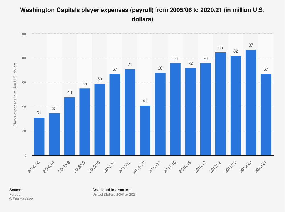 Statistic: Washington Capitals player expenses (payroll) from 2005/06 to 2018/19 (in million U.S. dollars)* | Statista