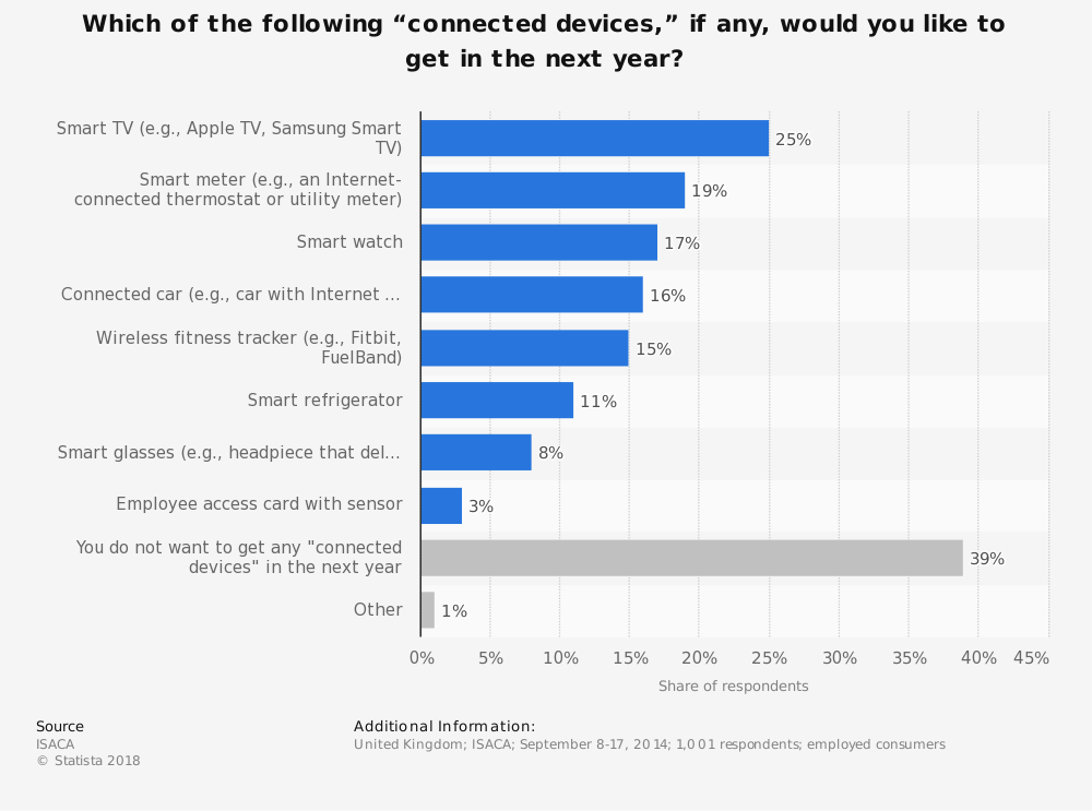 "Statistic: Which of the following ""connected devices,"" if any, would you like to get in the next year? 