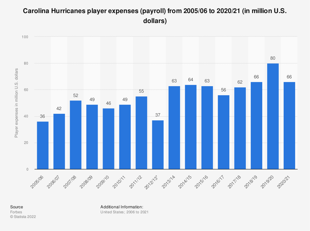 Statistic: Carolina Hurricanes player expenses (payroll) from 2005/06 to 2019/20 (in million U.S. dollars) | Statista