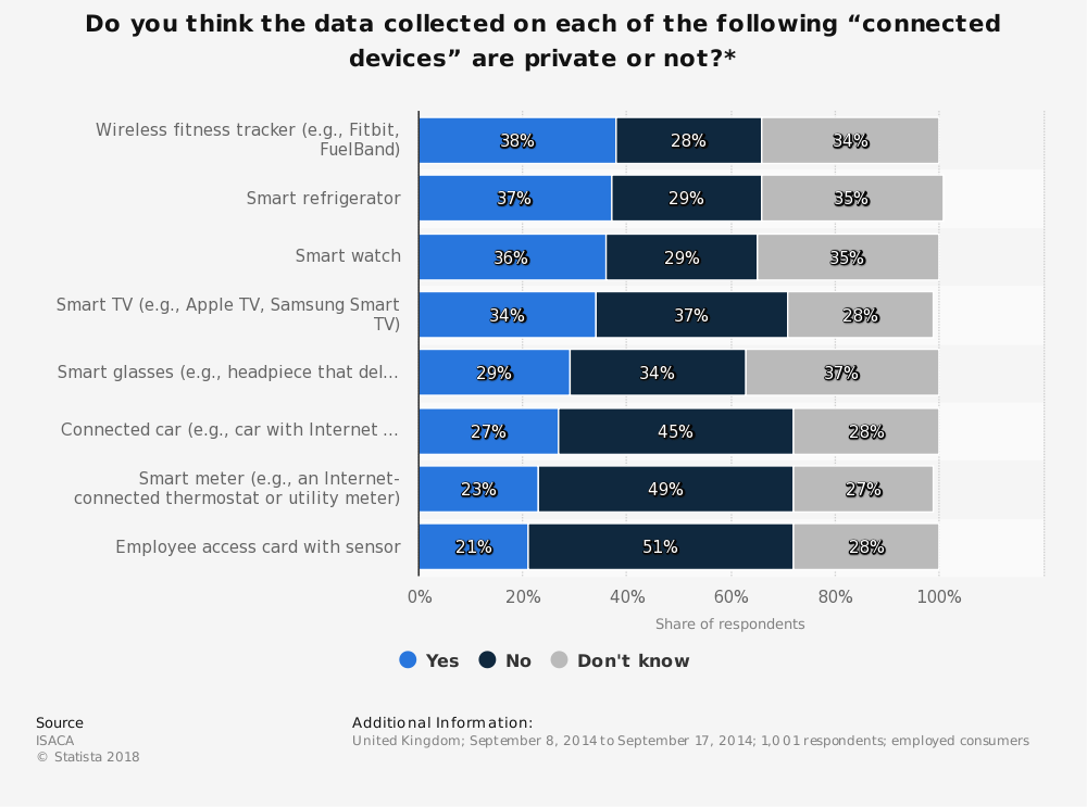 """Statistic: Do you think the data collected on each of the following """"connected devices"""" are private or not?* 