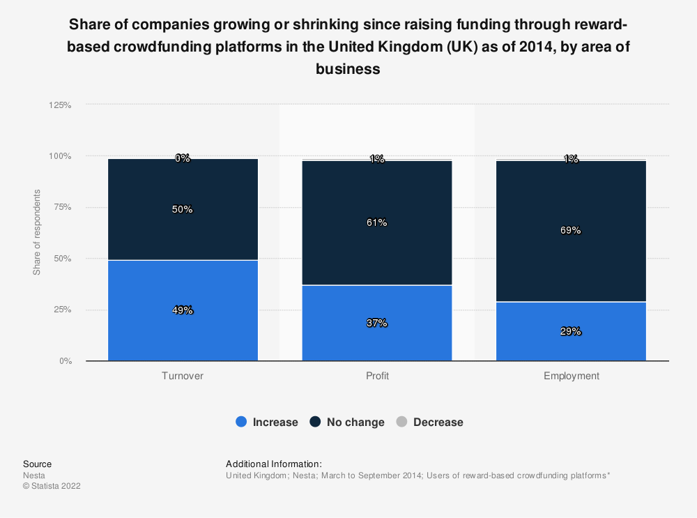 Statistic: Share of companies growing or shrinking since raising funding through reward-based crowdfunding platforms in the United Kingdom (UK) as of 2014, by area of business | Statista