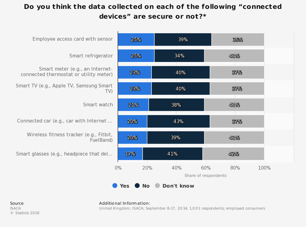 """Statistic: Do you think the data collected on each of the following """"connected devices"""" are secure or not?* 