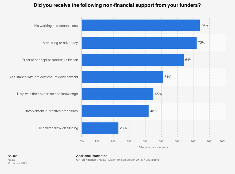 Statistic: Did you receive the following non-financial support from your funders? | Statista