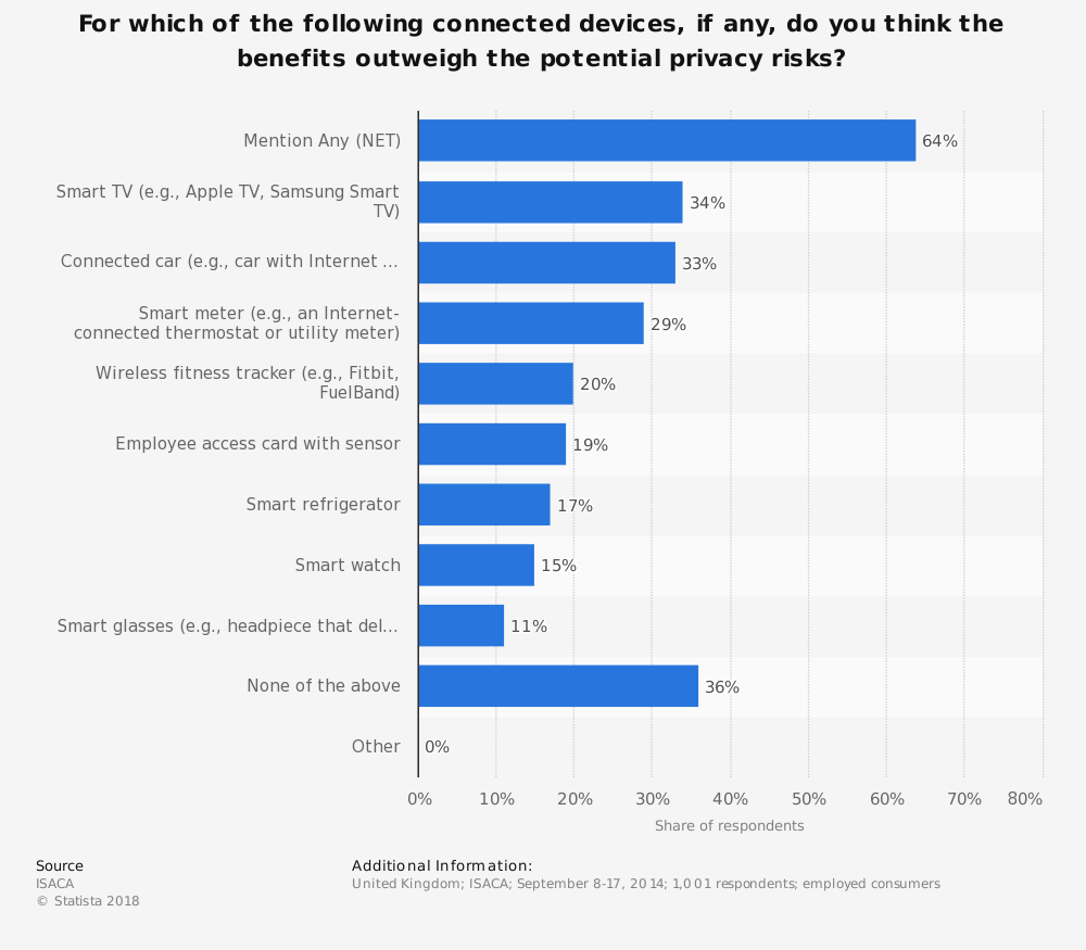 Statistic: For which of the following connected devices, if any, do you think the benefits outweigh the potential privacy risks? | Statista