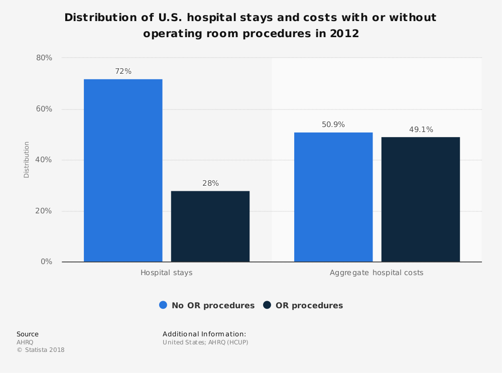 Statistic: Distribution of U.S. hospital stays and costs with or without operating room procedures in 2012  | Statista