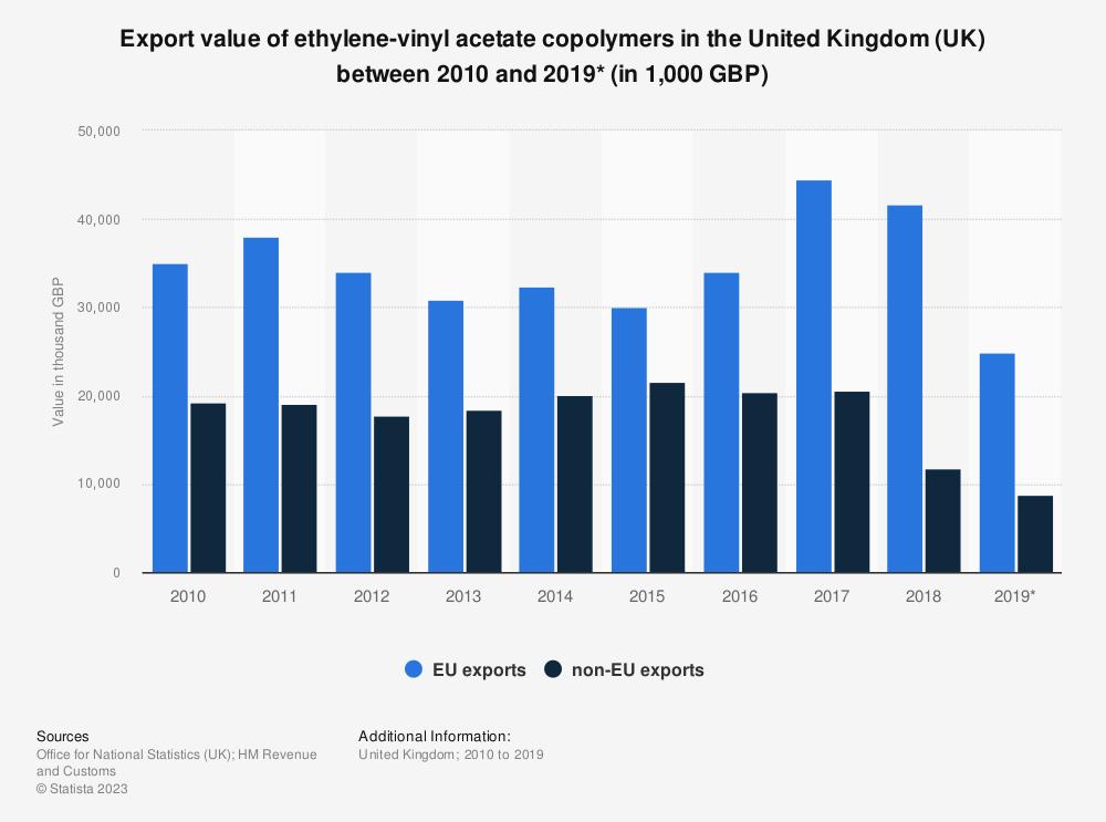 Statistic: Export value of ethylene-vinyl acetate copolymers in the United Kingdom (UK) between 2010 and 2017 (in 1,000 GBP) | Statista