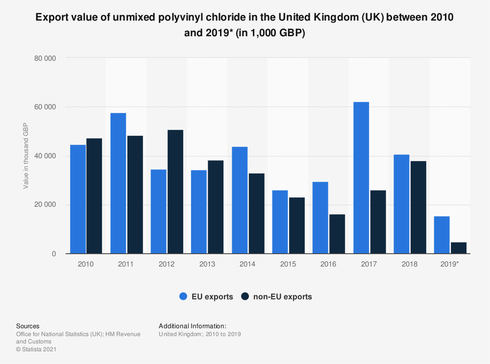Statistic: Export value of unmixed polyvinyl chloride in the United Kingdom (UK) between 2010 and 2019* (in 1,000 GBP) | Statista