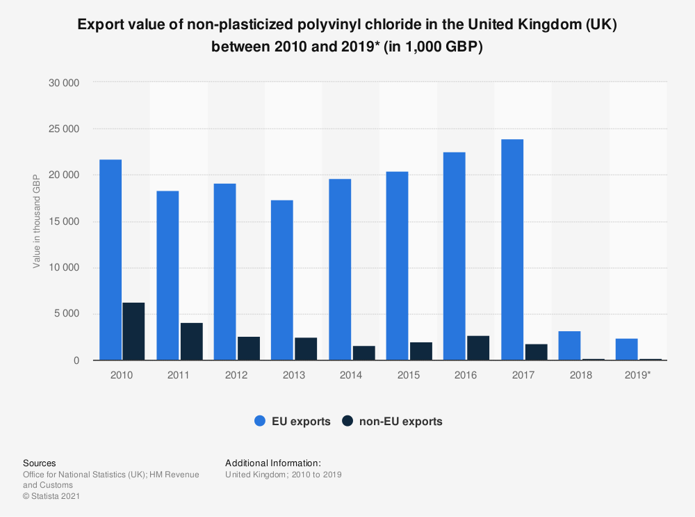 Statistic: Export value of non-plasticized polyvinyl chloride in the United Kingdom (UK) between 2010 and 2019* (in 1,000 GBP) | Statista