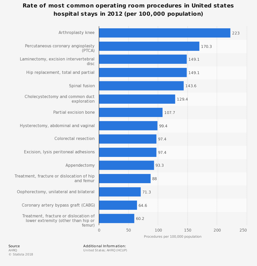 Statistic: Rate of most common operating room procedures in United states hospital stays in 2012 (per 100,000 population) | Statista