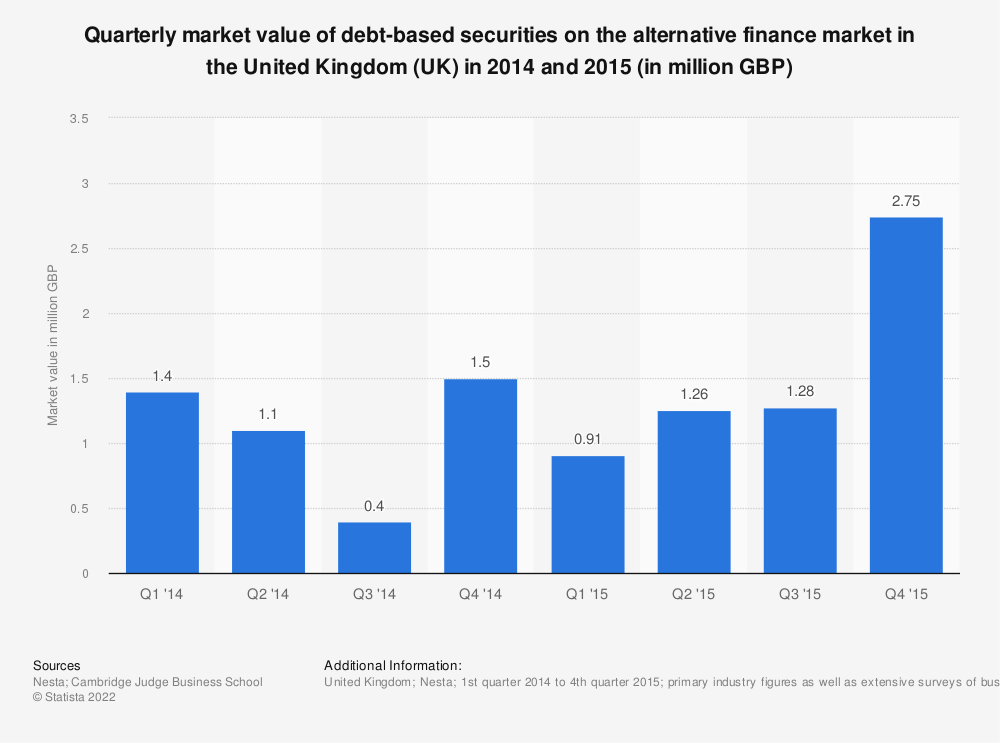 Statistic: Quarterly market value of debt-based securities on the alternative finance market in the United Kingdom (UK) in 2014 and 2015 (in million GBP) | Statista