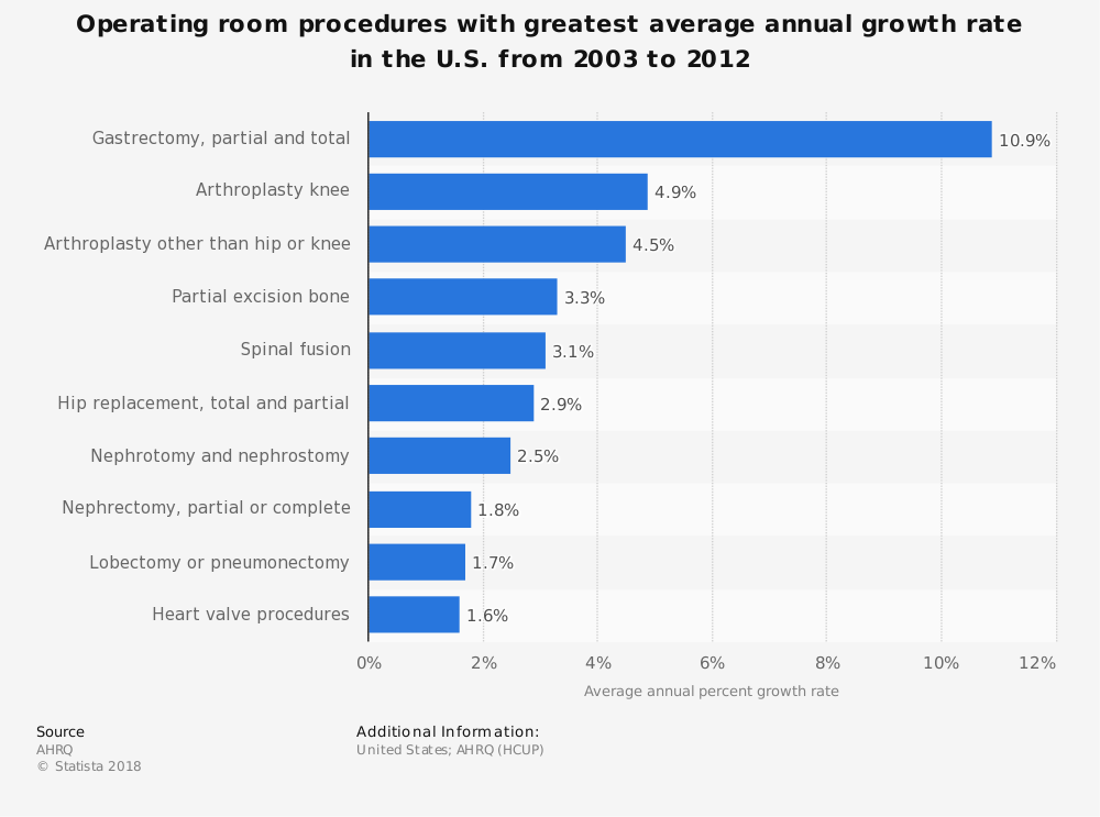 Statistic: Operating room procedures with greatest average annual growth rate in the U.S. from 2003 to 2012 | Statista