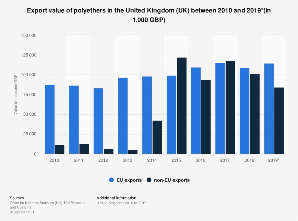 Statistic: Export value of polyethers in the United Kingdom (UK) between 2010 and 2018 (in 1,000 GBP) | Statista