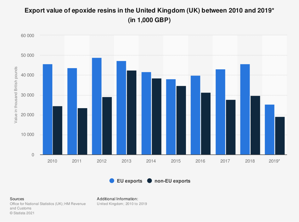 Statistic: Export value of epoxide resins in the United Kingdom (UK) between 2010 and 2018 (in 1,000 GBP) | Statista