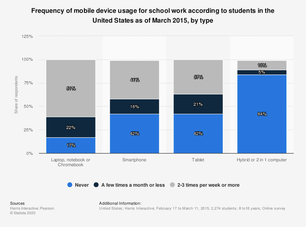 Statistic: Frequency of mobile device usage for school work according to students in the United States as of March 2015, by type | Statista
