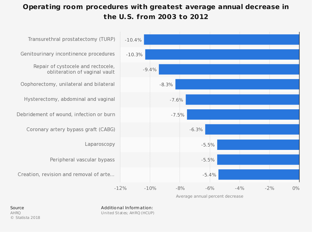 Statistic: Operating room procedures with greatest average annual decrease in the U.S. from 2003 to 2012 | Statista