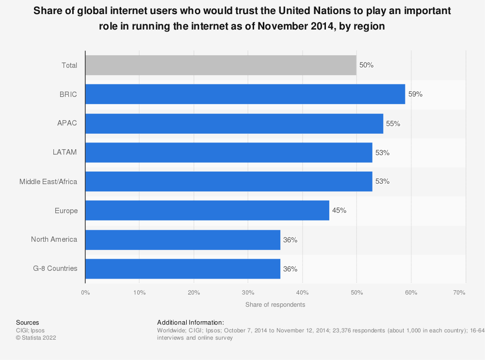 Statistic: Share of global internet users who would trust the United Nations to play an important role in running the internet as of November 2014, by region | Statista