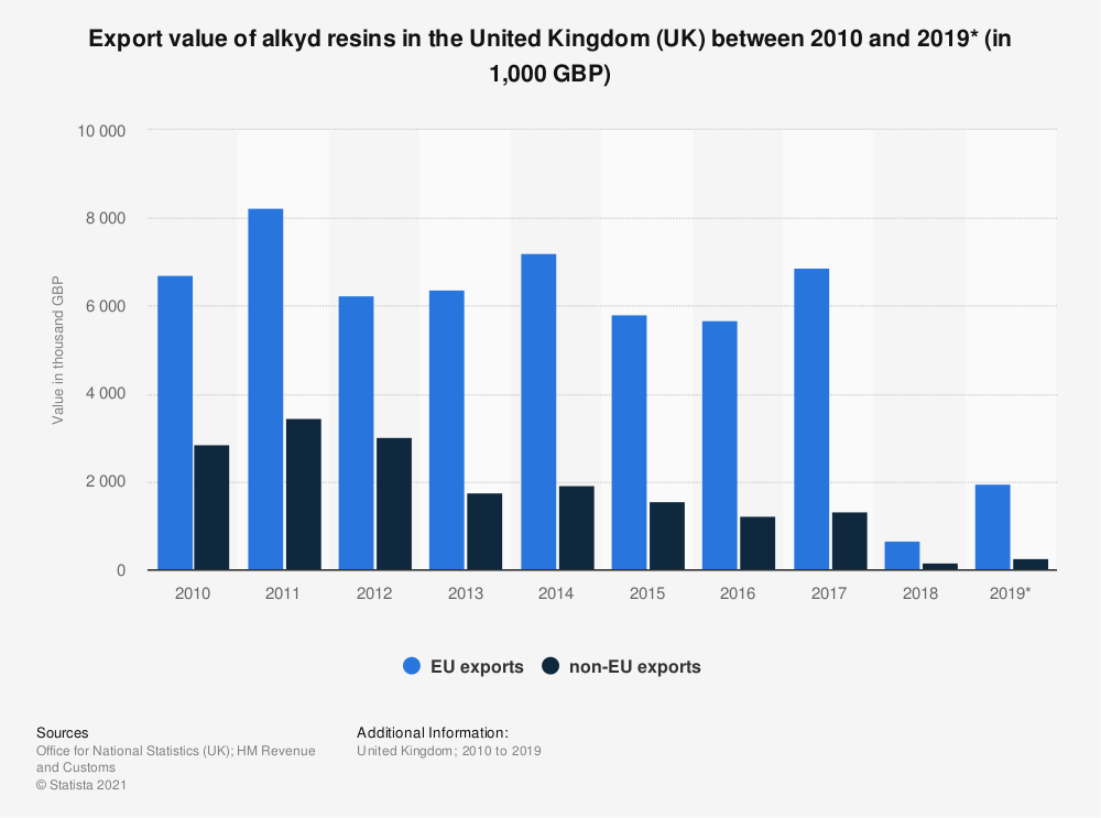 Statistic: Export value of alkyd resins in the United Kingdom (UK) between 2010 and 2017 (in 1,000 GBP) | Statista