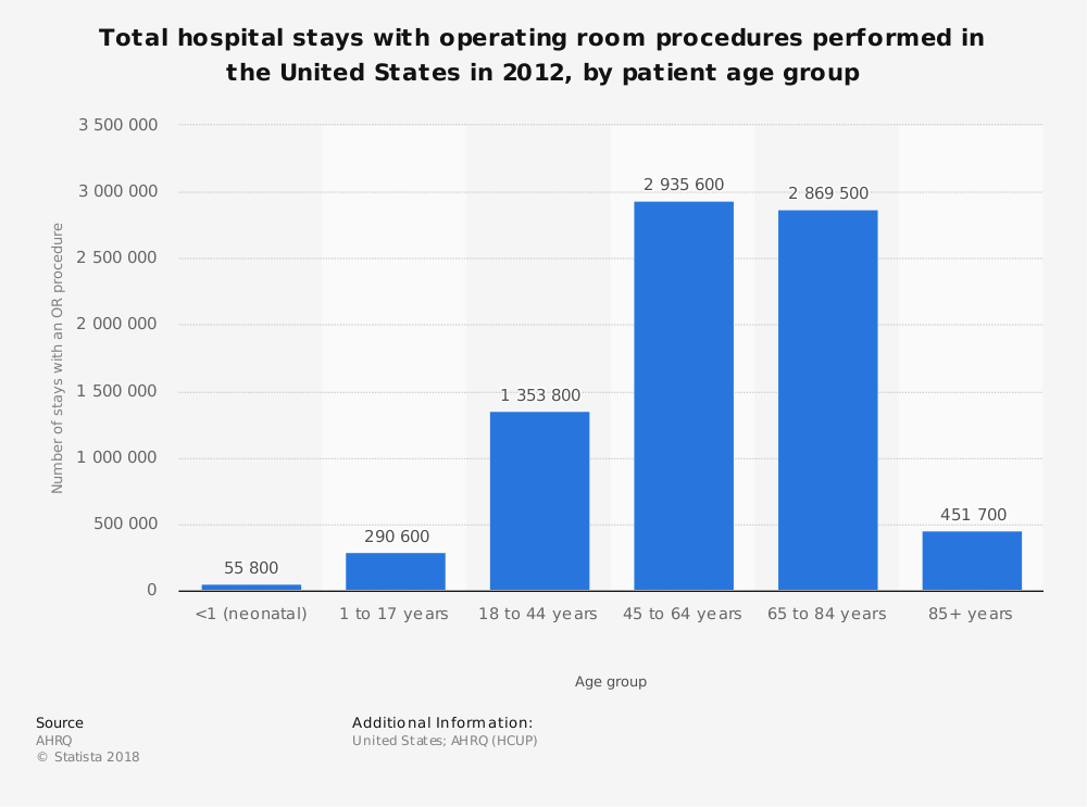 Statistic: Total hospital stays with operating room procedures performed in the United States in 2012, by patient age group | Statista