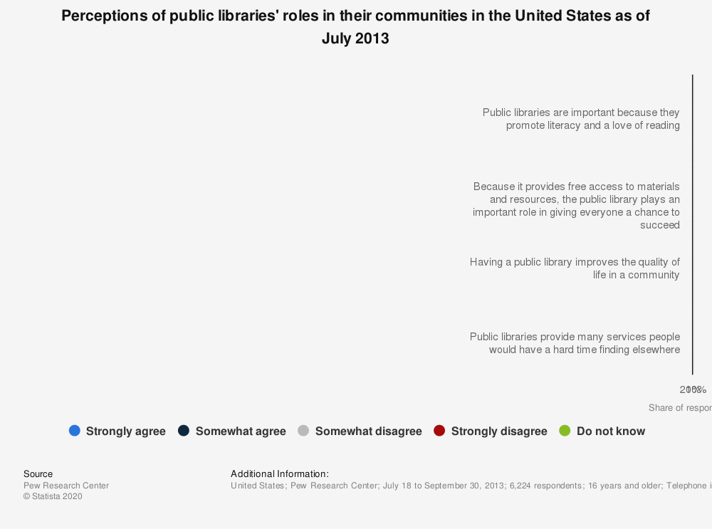 Statistic: Perceptions of public libraries' roles in their communities in the United States as of July 2013   Statista