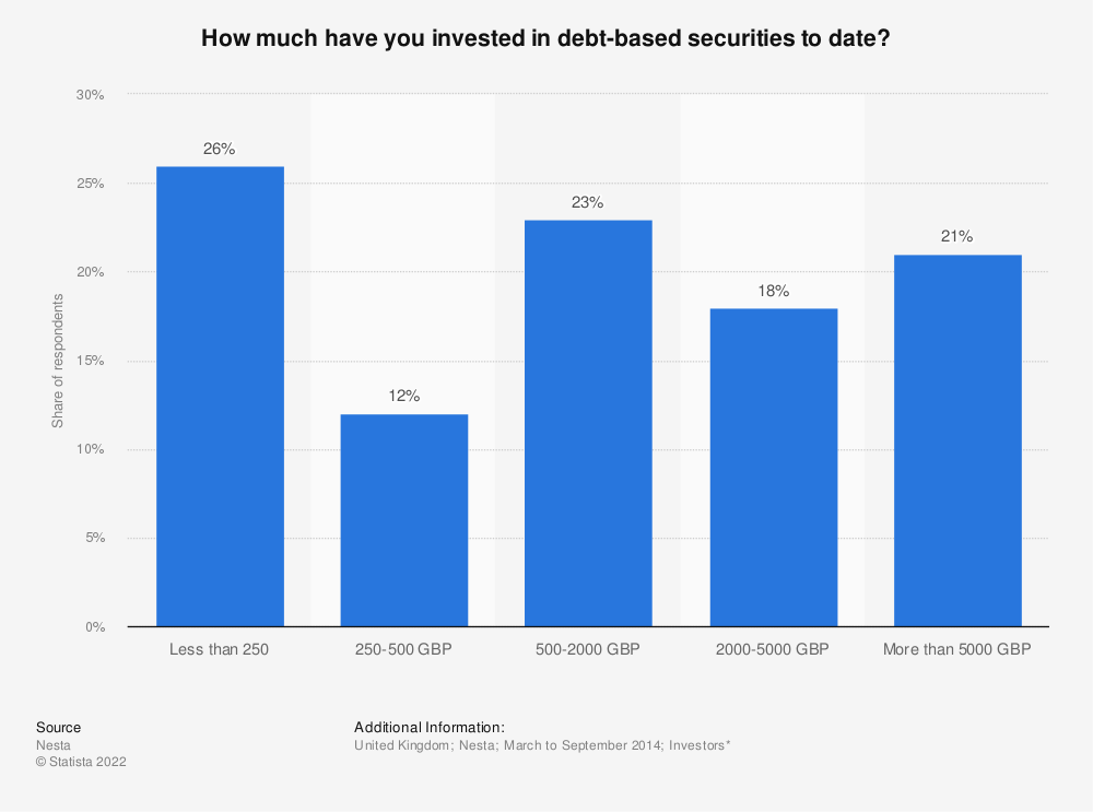 Statistic: How much have you invested in debt-based securities to date? | Statista