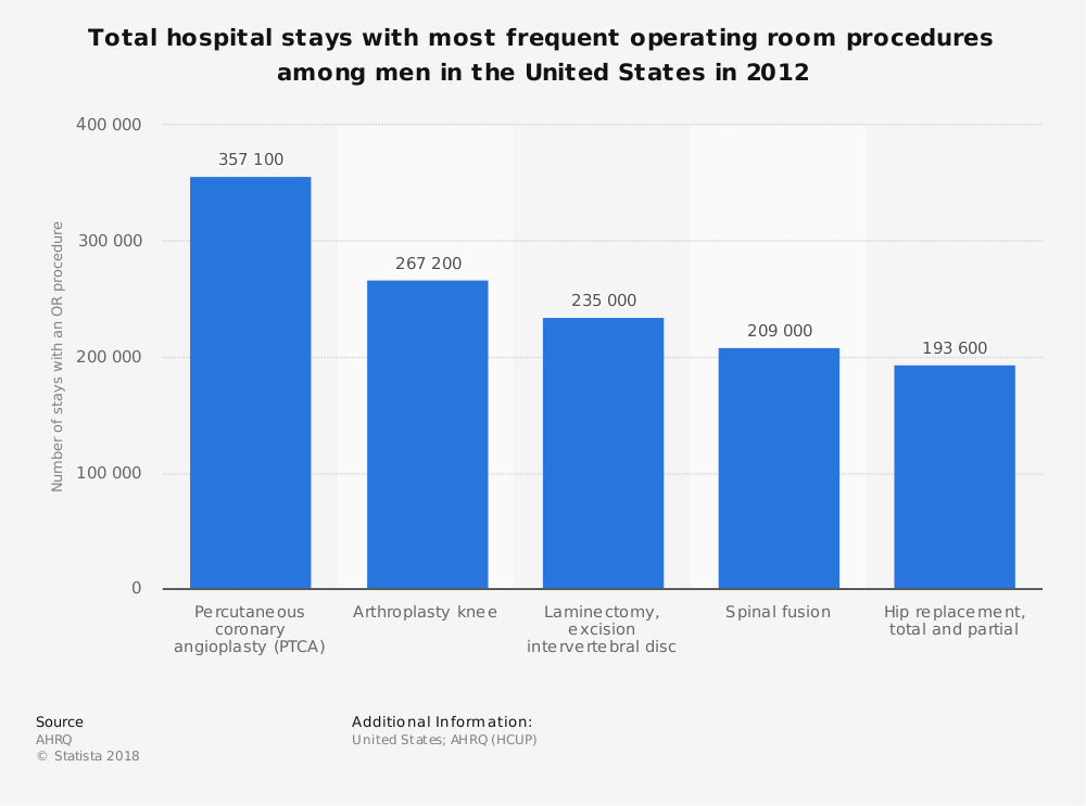Statistic: Total hospital stays with most frequent operating room procedures among men in the United States in 2012 | Statista