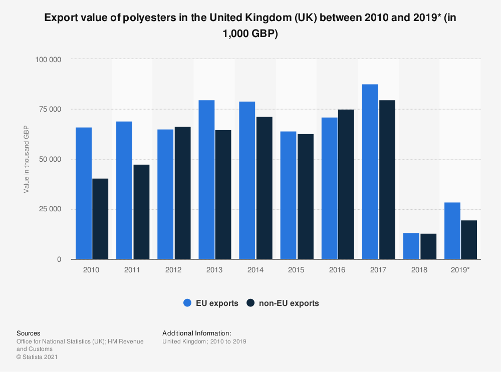 Statistic: Export value of polyesters in the United Kingdom (UK) between 2010 and 2019* (in 1,000 GBP) | Statista