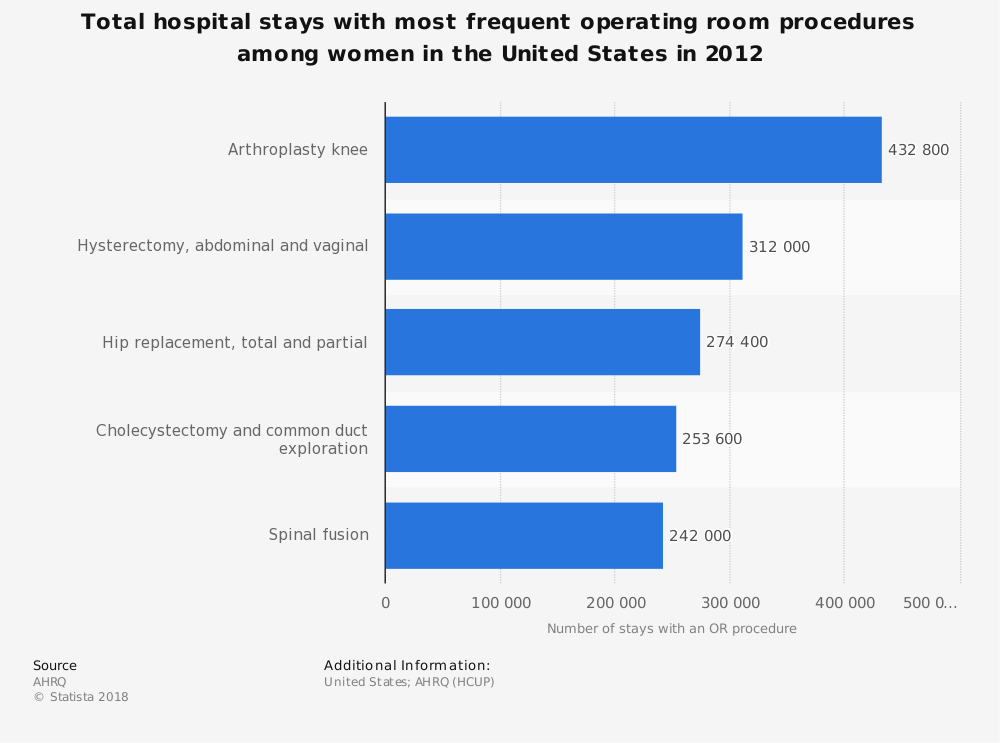 Statistic: Total hospital stays with most frequent operating room procedures among women in the United States in 2012  | Statista