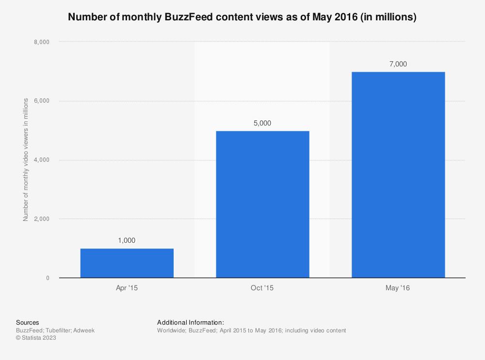 Buzzfeed dating site statistics free