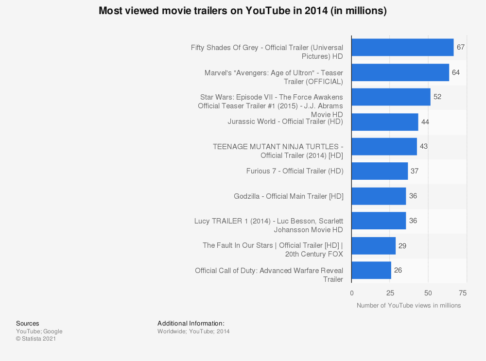Statistic: Most viewed movie trailers on YouTube in 2014 (in millions)   Statista