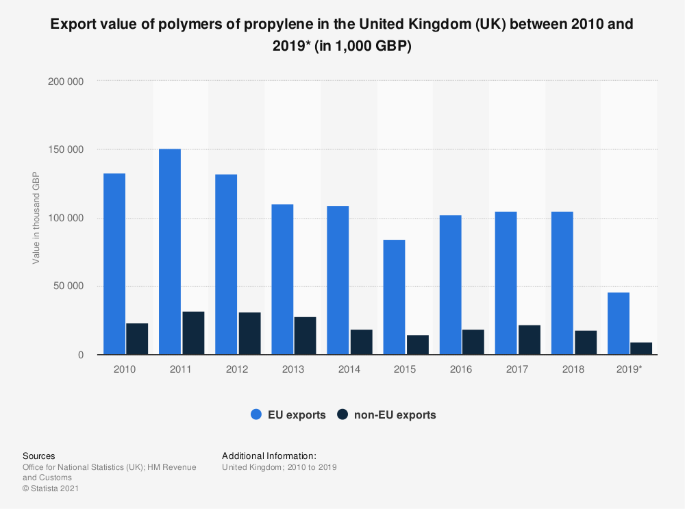 Statistic: Export value of polymers of propylene in the United Kingdom (UK) between 2010 and 2018 (in 1,000 GBP) | Statista