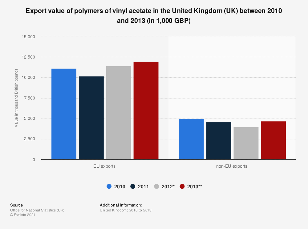 Statistic: Export value of polymers of vinyl acetate in the United Kingdom (UK) between 2010 and 2013 (in 1,000 GBP) | Statista