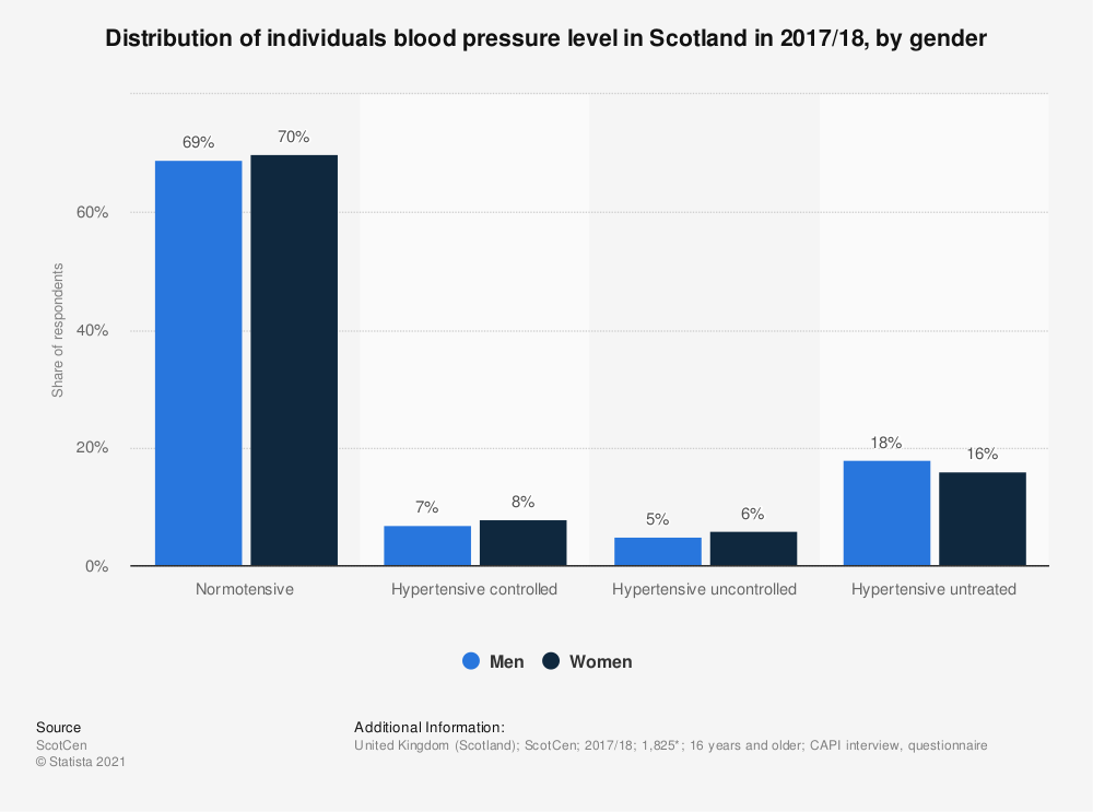 Statistic: Distribution of individuals blood pressure level in Scotland in 2016/17, by gender | Statista